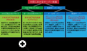 cn_03_s